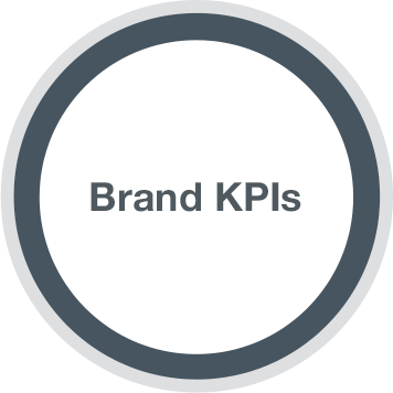 Social Marketing Strategy - brand kpis
